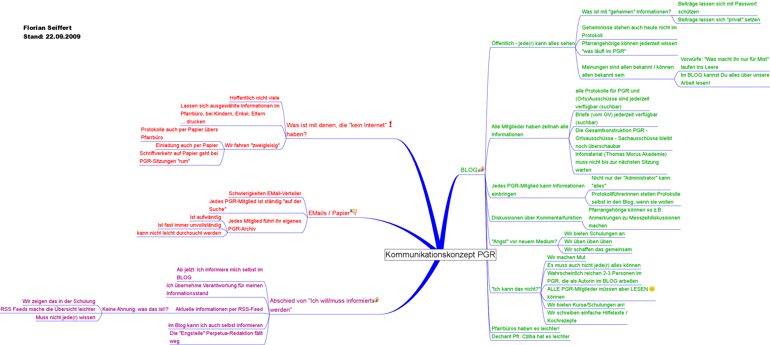 kommunikationskonzept pgr 20090922 - Kommunikationskonzept Beispiel