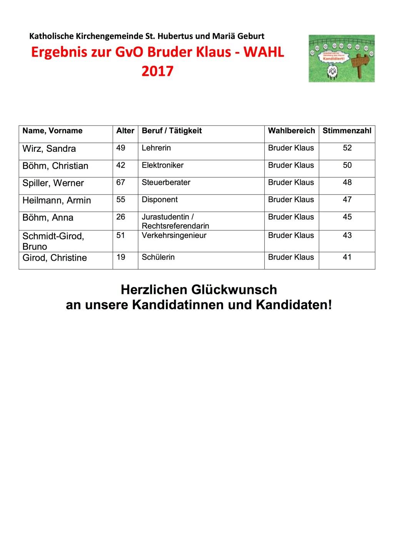Ergebnis GVO Bruder Klaus