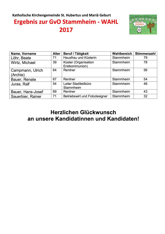 Ergebnis GVO Stammheim